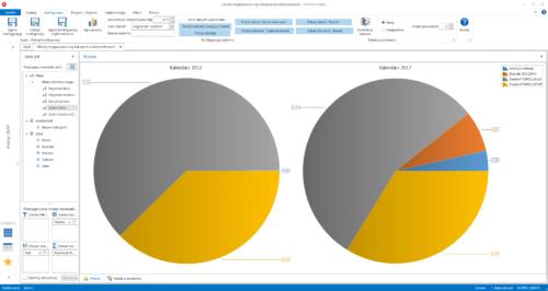 Analiza obrotów magazynowych wg kategorii (rotacja wybranej pozycji asortymentowej)