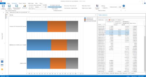 Analiza zamówień wg asortymentu (porównanie zamówionej ilości przez odbiorców wybranych asortymentów)
